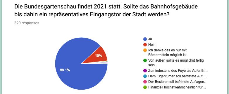 88% für Eingangstor zur BuGa 2021
