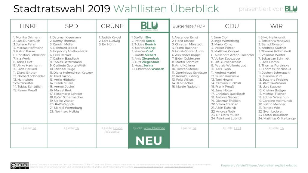 Stadtratswahl 2019 Wahllisten Überblick