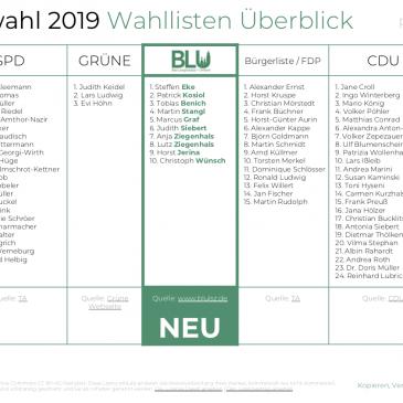 BLU informiert: Alle Wahllisten zur Stadtratswahl 2019 in Bad Langensalza im Überblick